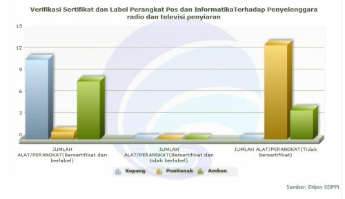 statistik telekomunikasi